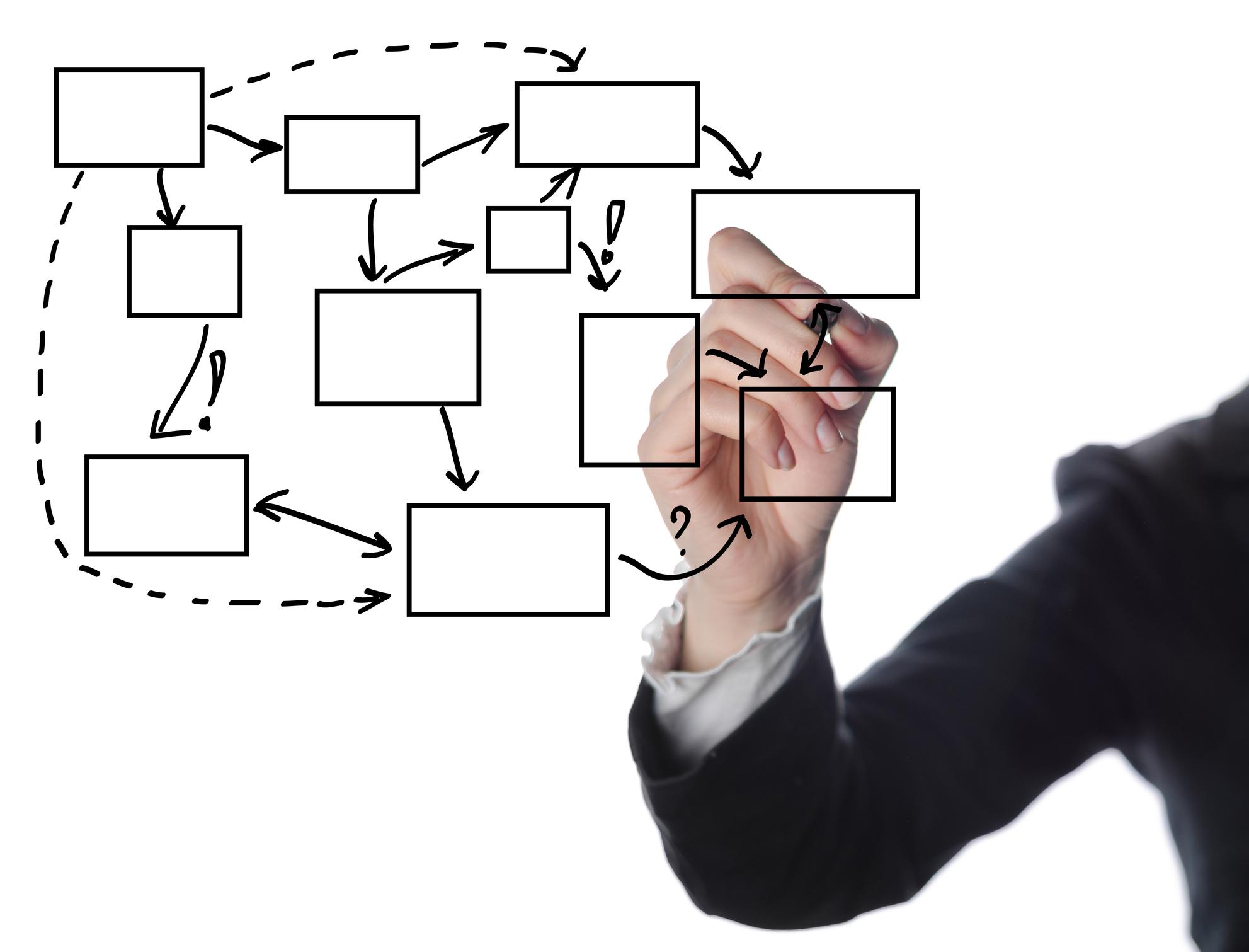 Las 5 claves para un proceso eficiente de Cobranzas
